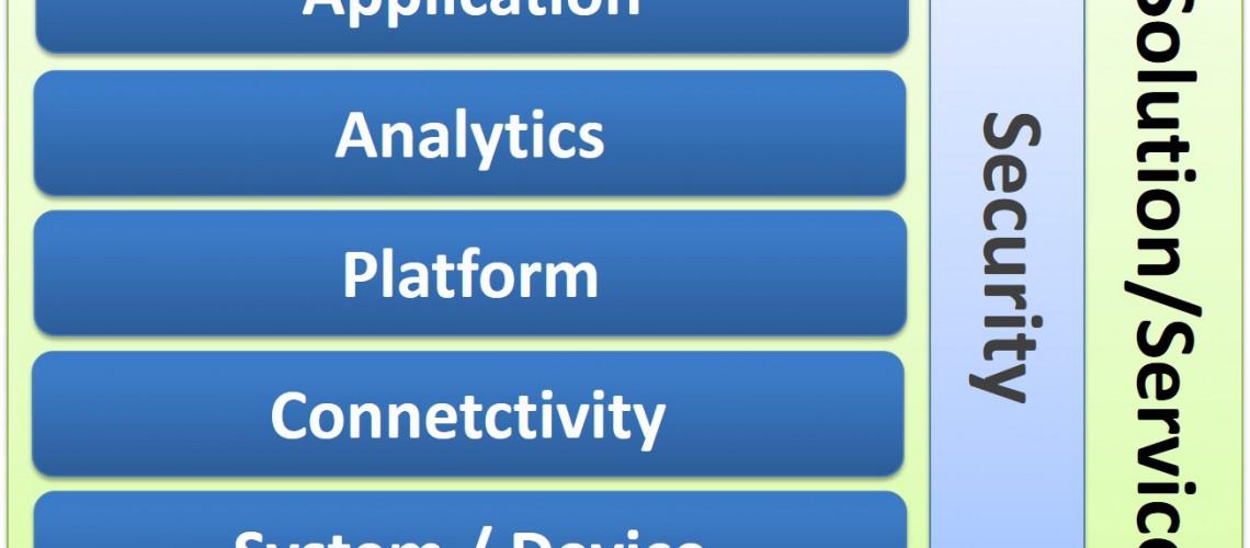 IoT市場を構成する5つのレイヤー