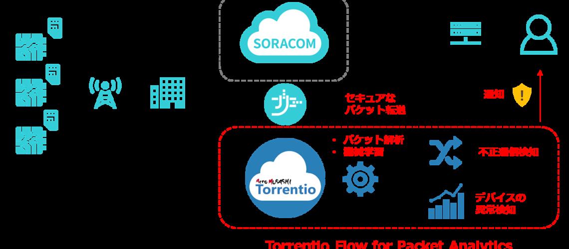 IoTデバイス向け時系列異常検知ソリューション「Torrentio Flow」のサービス提供を開始しました!