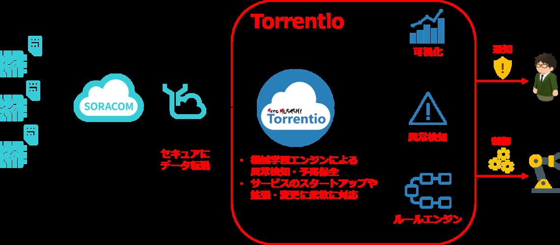 IoTデータ分析ソリューション「Torrentio」とデータ直接転送を簡便に実現する「SORACOM Funnel」連携を開始!