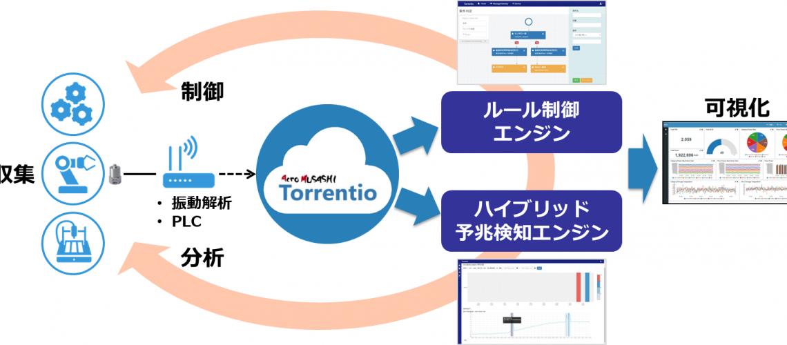 IoTデータ分析ソリューション「Torrentio」 IoT向け異常予兆検知AIを拡充し、大量センサーに対する自動相関分析にも対応!