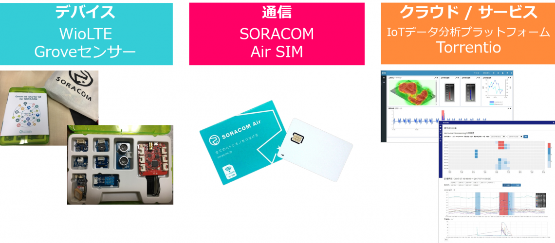 "7/26:Acroquest・ソラコム共催センサーからデータ分析まで""IoT一気通貫""ハンズオン"