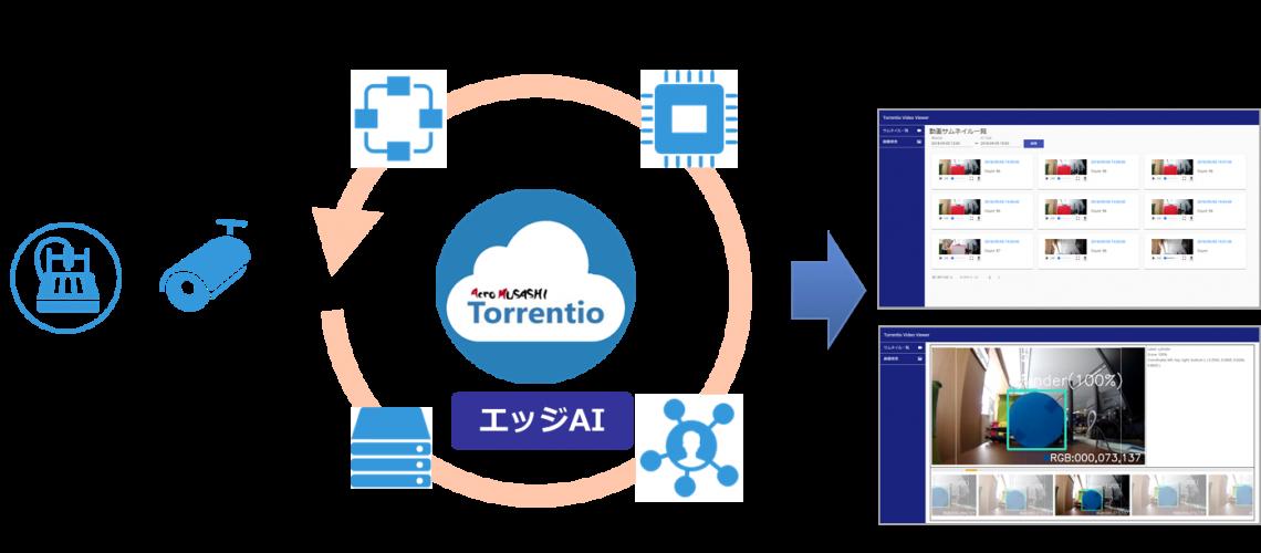 ディープラーニングによる画像・動画解析AIソリューション「Torrentio Video」を開始!