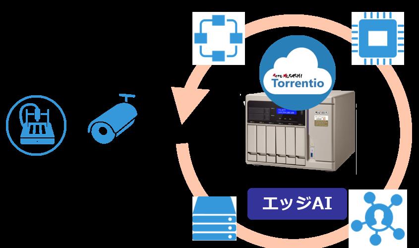 QNAP NASとTorrentio Videoを利用した画像・映像解析AIソリューションのパッケージ提供を開始しました!